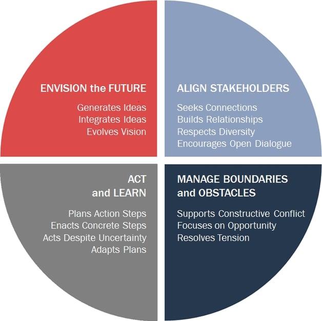 health ecosystem leadership model