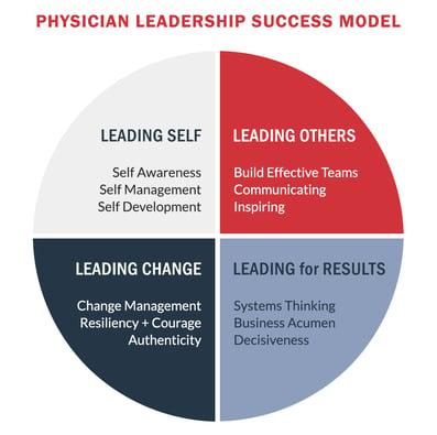 Physician Leadership Success Model